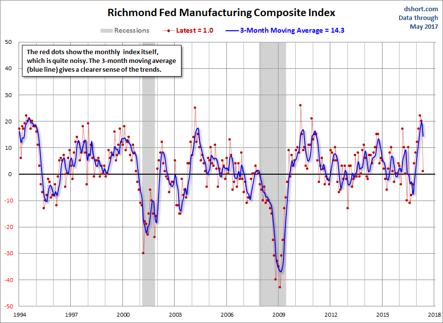 richmond fed.png