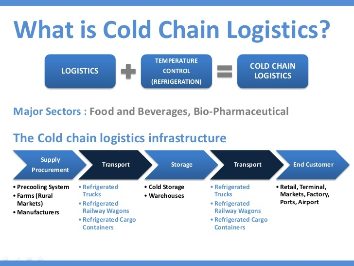 cold-chain-logistics-5-728.jpg